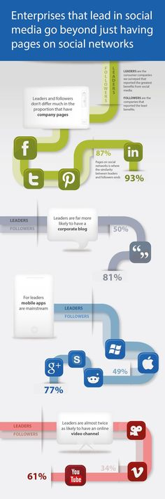 Businesses that lead in social go beyond just having pages on social media #infographic