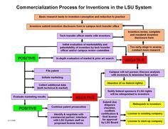 technology commercialization process | Commercialization Process for Inventions in the LSU system