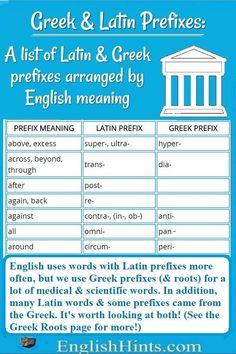 Understand prefixes