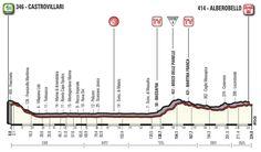 etapa - 12 de mayo: Castrovillari - Alberobello / 224 Km. Line Chart