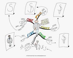» Illustrer ses mind maps - Lettres et Cartes Heuristiques