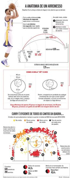 De três! Como Stephen Curry mudou o basquete e a NBA para sempre