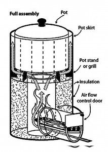 More on Rocket Stoves, DIY    http://preparednessadvice.com/cooking/more-on-rocket-stoves-diy/#.UTEOoFdS6a8
