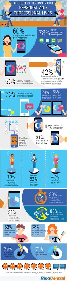 The Role of Texting In Our Personal and Professional Lives - #iInfographic
