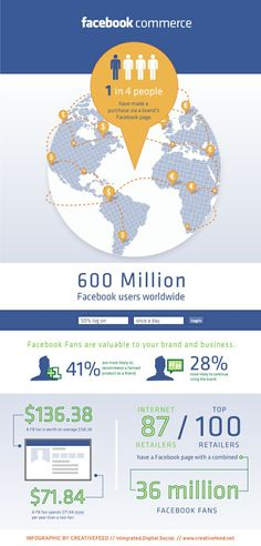Social Commerce Infographic 53
