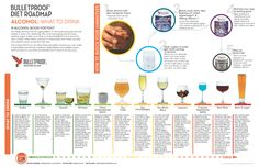 A Bulletproof guide to choosing the best alcohol for your health.