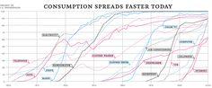 nytimes technology adoption chart
