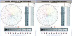 Learn how SW Mindful Gray 7016 and Dorian Gray 7017 are different so you don't make a huge color mistake because they look almost identical but they're NOT. Sherwin Williams Gray, Mindful Gray, Sherwin William Paint, Outdoor Paint, Paint Samples, Dorian Gray, Hue, Paint Colors, Diy Projects