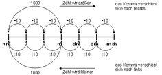 Mathe-Lexikon: Längenmaße - ©2011-2016, www.mathiki.de - Ihre Matheseite im Internet #math #lexikon #lexicon #längen #length #tutorial