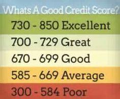 Good Credit Score pick up credit score of 550  dispute debt of -$4000 #remember