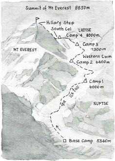 8848 metres