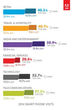 How Does Your Brand Stack Up Against The Best Of The Best?