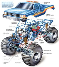 Bigfoot The nuts and bolts of a monster truck (Popular Mechanics) Lifted Chevy Trucks, Ford Pickup Trucks, 4x4 Trucks, Custom Trucks, Big Monster Trucks, Monster Car, Rc Cars And Trucks, Trophy Truck, Famous Monsters