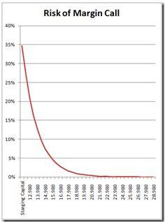 Calculate the risk of margin call using an statistic formula Calculator, Investing, Success