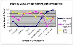 Nintendo's Blue Ocean Strategy: Wii — Business Model Alchemist