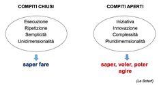 Il Corso - Scuole Dislessia Amica Fase 2 - Competenza valutativa - Lezione 4.5 - La valutazione autentica   Dislessia Amica