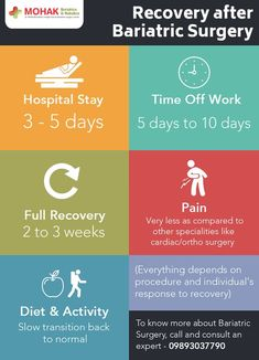 recover after bariatric surgery Sleeve Gastrectomy, Sleeve Surgery, Off Work, Surgery Recovery, After Surgery, Liquid Diet, Hormonal Changes, Bariatric Surgery, Weight Loss Surgery