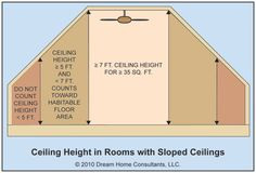 Attic Bathrooms & Closets   Different rules apply in nonhabitable parts of basements. Ceiling ...