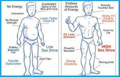 How Do I Raise My Testosterone Level