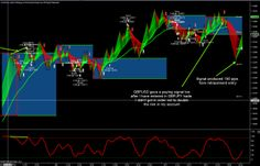 forex scalping software signal for gbpusd