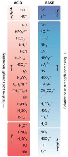 Aqueous Acid–Base Equilibriums