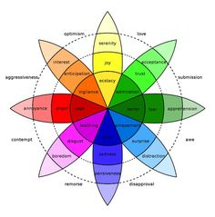 The Longest Lasting Emotions In Customer Experience. Recent research published in the journal: Motivation and Emotion shows which emotions last the longest and why. We explore what this means for customer service and customer experience leaders. List Of Emotions, Emotions Wheel, Human Emotions, Understanding Emotions, Teaching Emotions, Negative Emotions, Autism Teaching, Les Sentiments, Color Psychology
