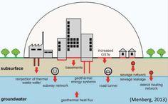 Urban Heat Island, Geothermal Energy, Water Energy, Geology, Investigations, Study
