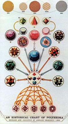 °A Historical Chart of Polyhedra - Sacred Geometry by Adriano Graziotti.polyhedra were first attributed to Kelper Geometric Patterns, Geometric Shapes, Geometric Solids, Platonic Solid, Flower Of Life, Sacred Art, Sacred Geometry, Illustration, Web Design