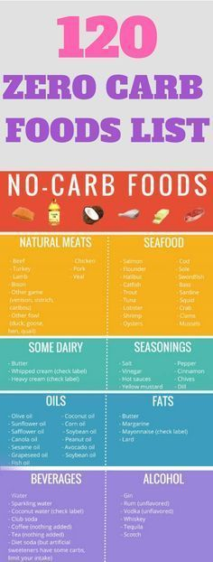 120 Zero Carb Foods List + Zero Carb Foods.If you love low-carb diets, I'm happy to inform you that you are at the right place. In this article, you will find lists of low and zero carb foods which will save you from the annoying calorie counting.#keto #carb #0carb #nocarbfoods #nocarbfoodlist
