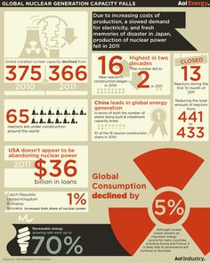 Nuclear Power Decline In Numbers (INFOGRAPHIC) « Breaking Energy - Energy industry news, analysis, and commentary