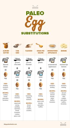 egg substitutes infographicIt is no accident that eggs are used in most baked goods. The protein and fat in eggs add important components to a dish. Today we will explore the many Paleo substitutes you can use in place of eggs. For the full article visit us here: http://paleo.co/eggsubs