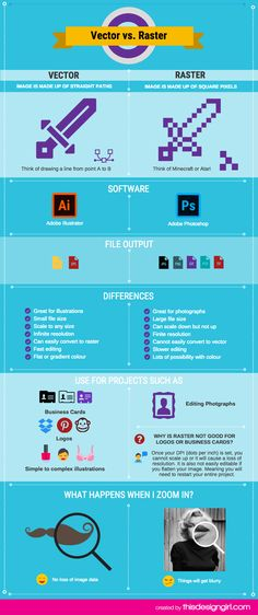 What are the differences between Vector and Raster images? My infographic will explain Vector vs Raster in my Infographic. Graphic Design Fonts, Graphic Design Tutorials, Design Ideas, Raster To Vector, Design Basics, Web Design Company, Marketing, Wordpress, Confused