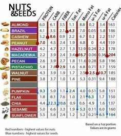 Nuts and seeds nutrition :) #rawfood
