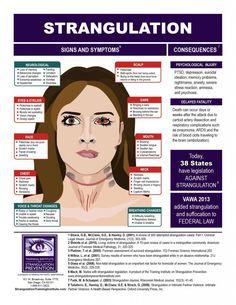Signs and Symptoms of Strangulation - Training Institute on Strangulation Prevention