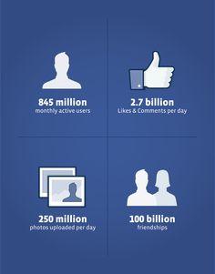 Amazing Facebook Statistics : Powering 100 Billion Friendships, 3 Billion Likes Everyday [Pictures]