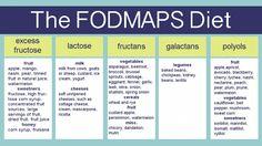 The Fodmaps Diet