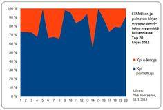 kirjamyynti e-kirja/painettu kirja prosentteja