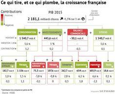 Bilan économique de Hollande : comment le choc fiscal a plombé la croissance et l'emploi