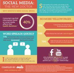 Why Dentists Need Social Media Infographic. # SmileSavvyInc Smile Savvy, dental internet marketing @ www.smilesavvy.com #SmileSavvy #dentalinternetmarketing