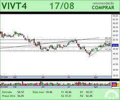 TELEF BRASIL - VIVT4 - 17/08/2012 #VIVT4 #analises #bovespa