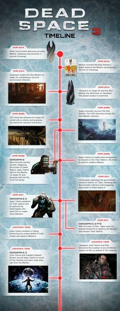Deadspace Timeline V1