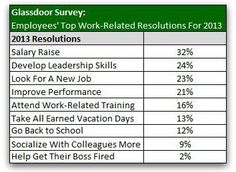 Compensation: 2013 New Years Resolution