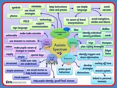 A Mind Map that works as a poster. Could be used as part of staff training or to build awareness. The areas presented are not exhaustive but give some ideas on support that could be needed for pupils with autism. Autism Support, Learning Support, Adhd And Autism, Autism Diet, Autism Facts, Aspergers Autism, Special Educational Needs, Autism Resources, Teaching Resources