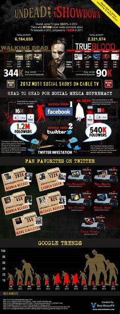 True Blood vs Walking Dead en Redes Sociales #infografia #infographic #socialmedia
