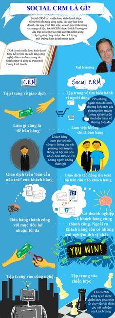 Social là 1 chiến lược kinh doanh được hỗ trợ bởi nền tảng công nghệ, các quy luật kinh doanh, các quy trình làm việc....