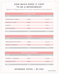 Graphic : Weddington Way Read More on SMP: http://www.stylemepretty.com/2016/04/01/do-you-know-how-much-it-costs-to-be-a-bridesmaid/