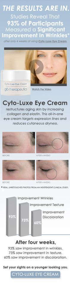 Cyto-Luxe Eye Cream restructures aging skin by increasing collagen and elastin. This all-in-one eye cream targets expression lines and reduces cutaneous dryness