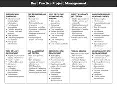 Project Management Diagram