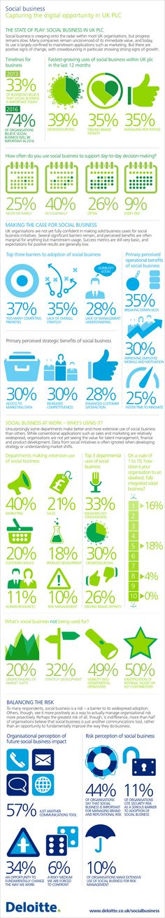 Social Business - Capturing the digital opportunity in UK plc