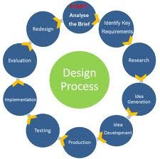 Steps Of Design Process In Interior